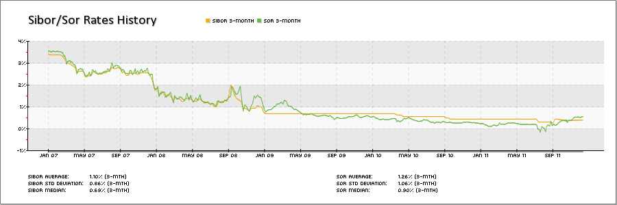 5 years historical Sibor/SOR chart